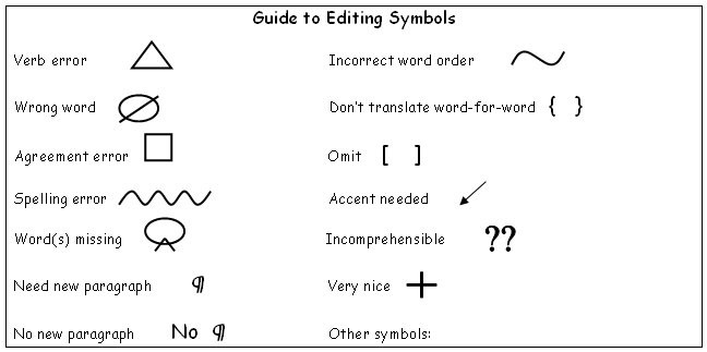 guide to editing symbols