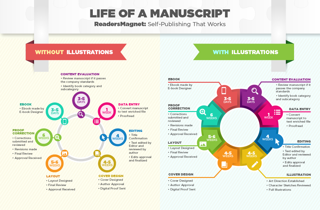 Life Of A Manuscript 01 2